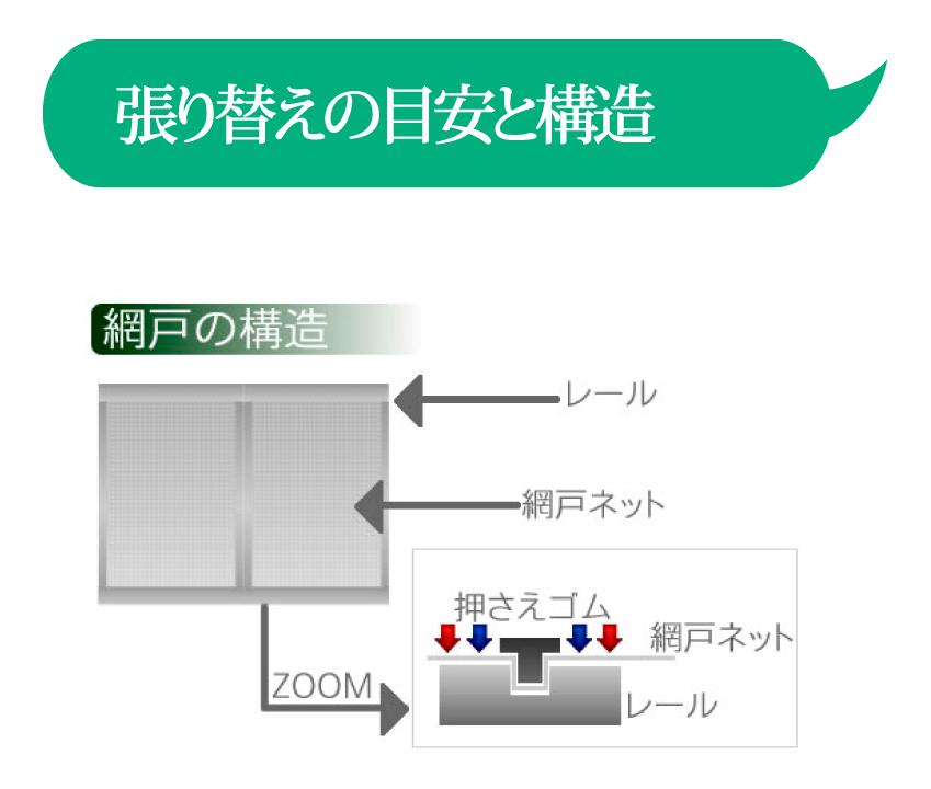 張替えの目安と構造k